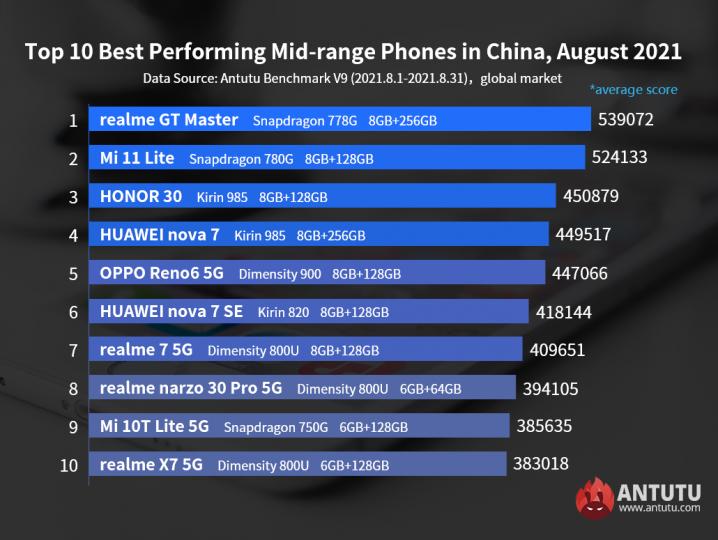 Estos son los móviles de gama media más potentes del momento: Realme destrona a Xiaomi. Noticias Xiaomi Adictos