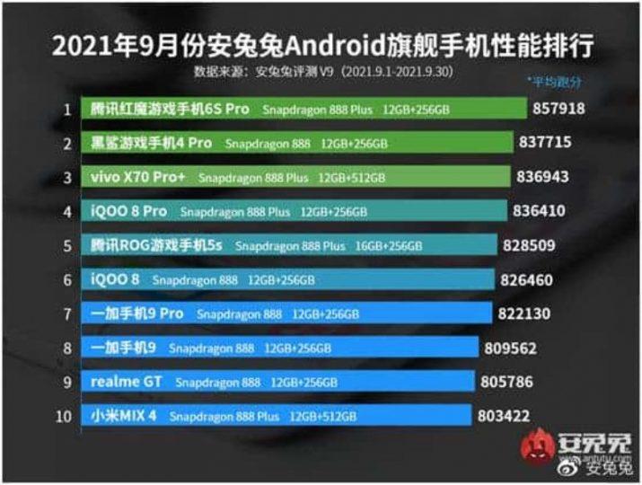 Xiaomi se va a la cola de los smartphones más potentes del momento según AnTuTu. Noticias Xiaomi Adictos