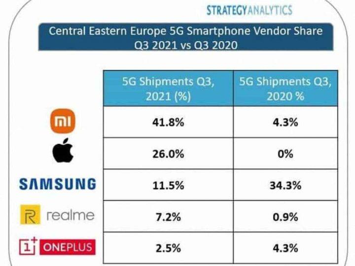Xiaomi domina un trimestre más el mercado de los smartphones 5G. Noticias Xiaomi Adictos